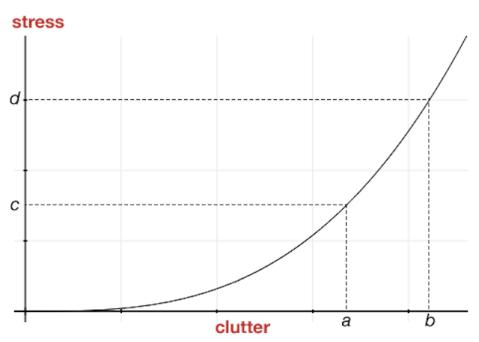 clutter v. stress graph